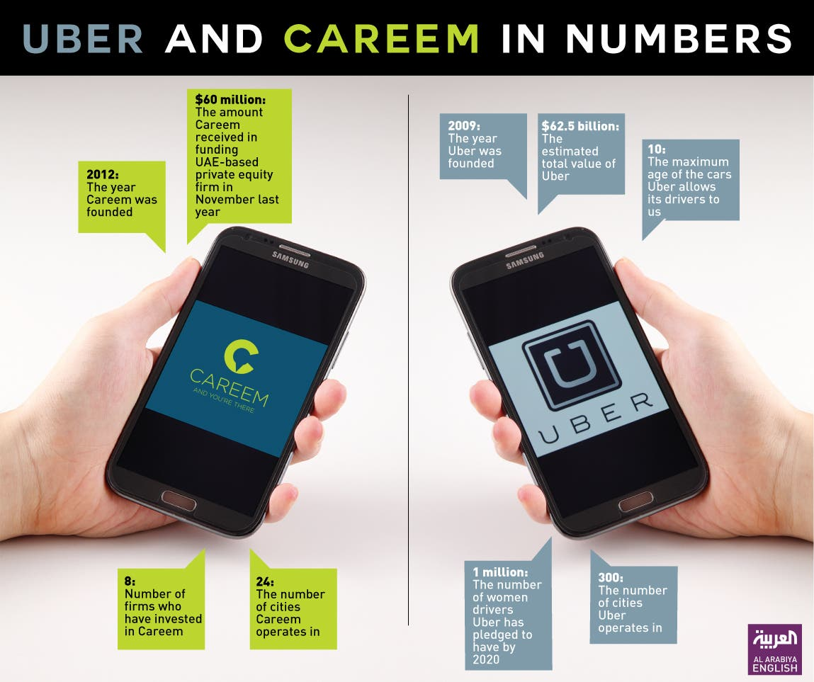 Infographic: Uber and Careem in numbers