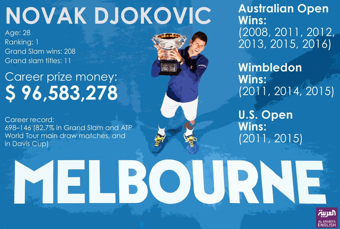 Infographic: Novak Djokovic