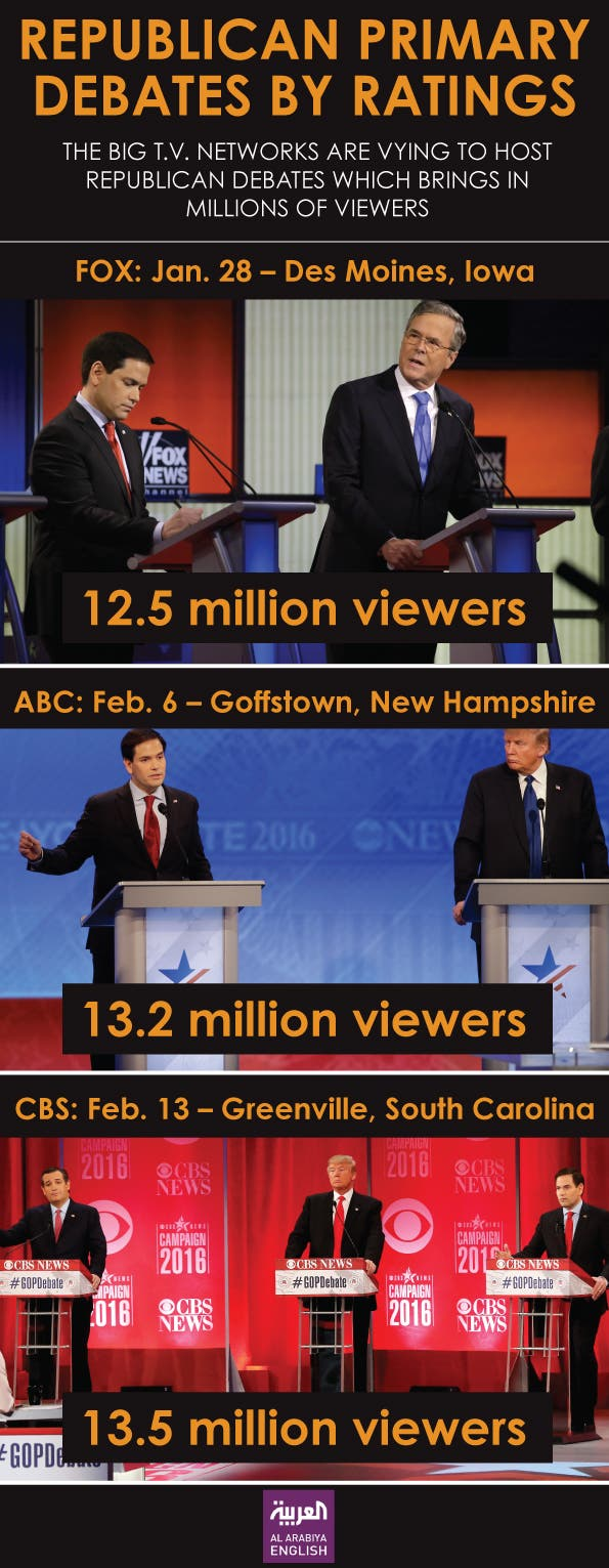 Infographic: Republican primary debates by ratings