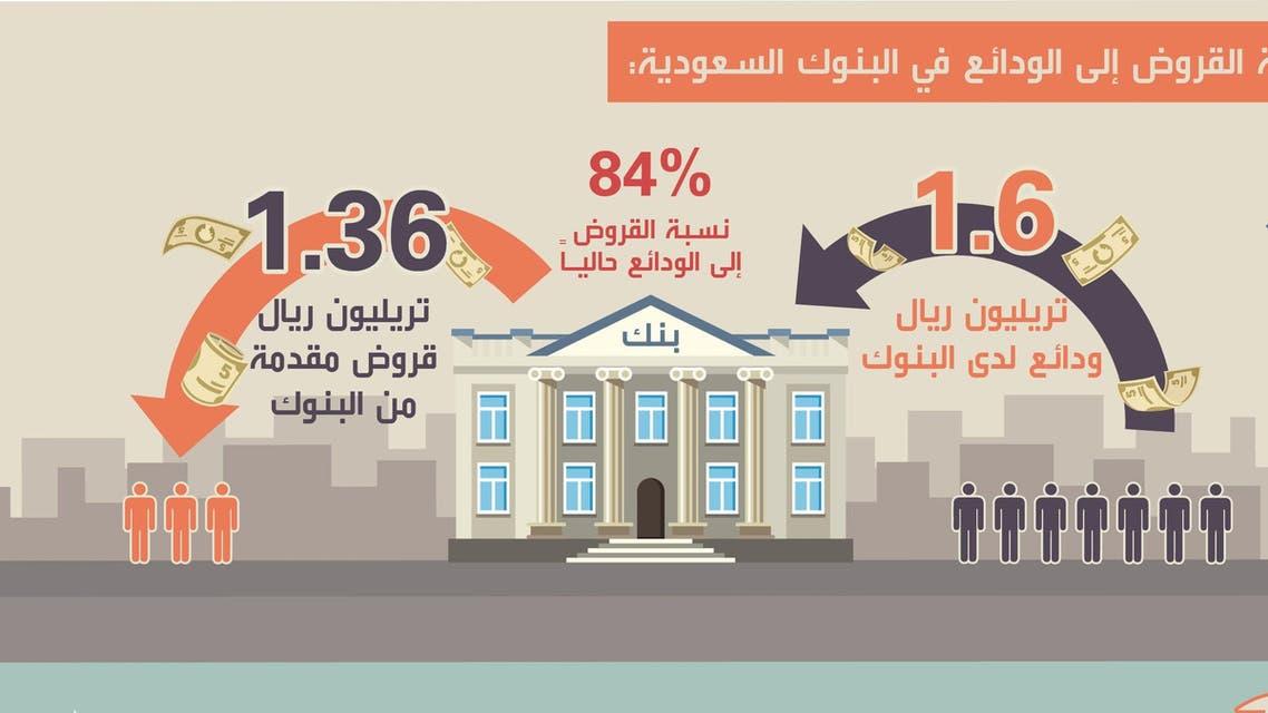 انفوغرافيك القروض الى الودائع السعودية يناير 2016