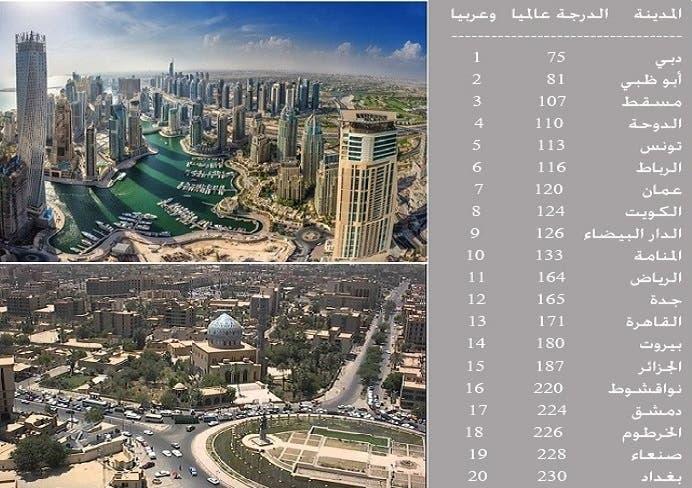 دبي الأولى عربيا وبالدرجة 75 عالميا وبغداد الأخيرة عربيا ودوليا