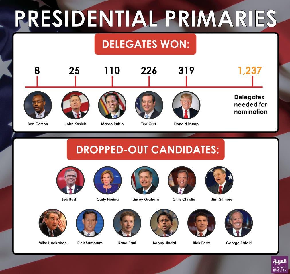 Infographic: Presidential primaries