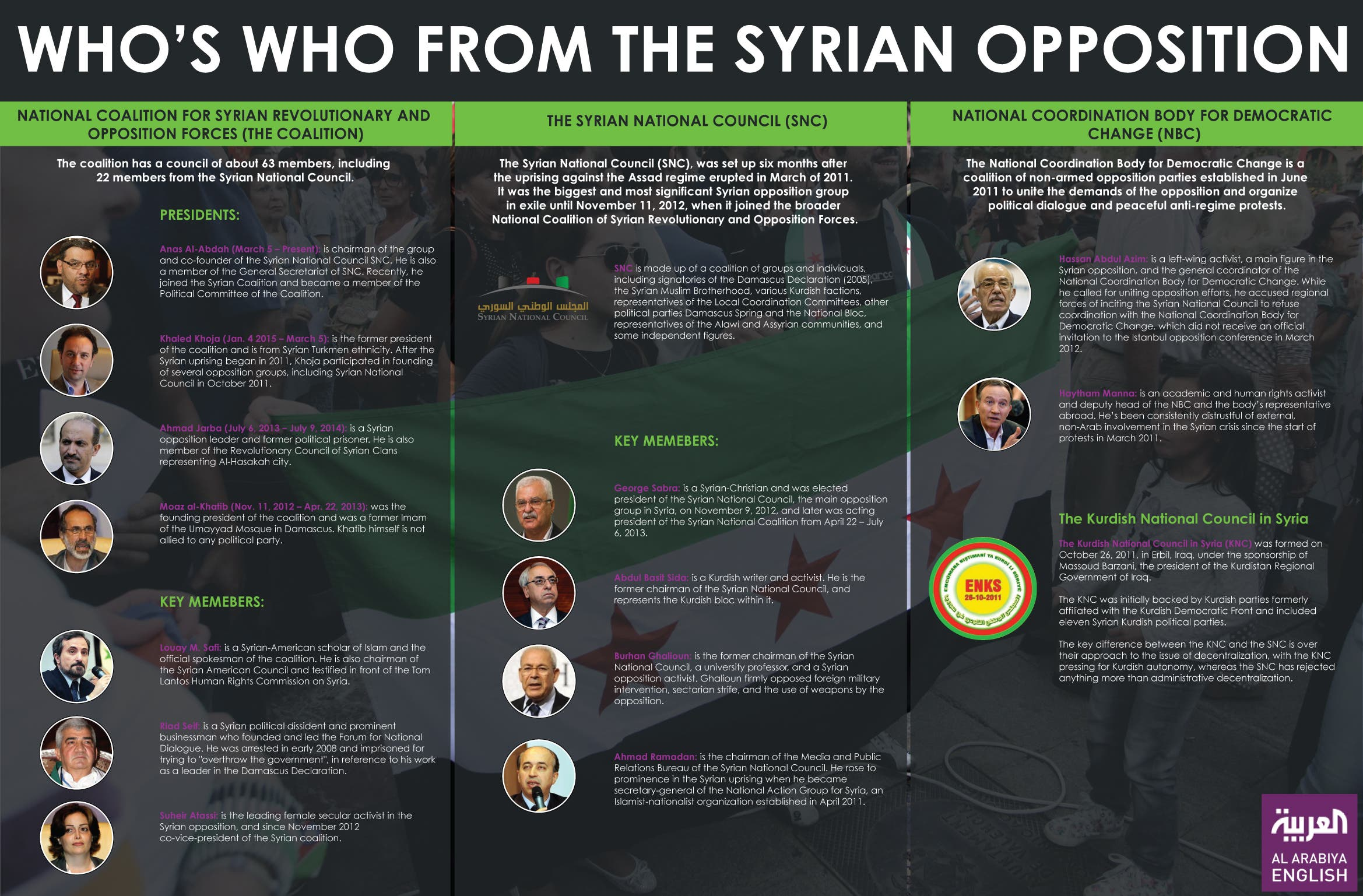 syrian opposition infographic