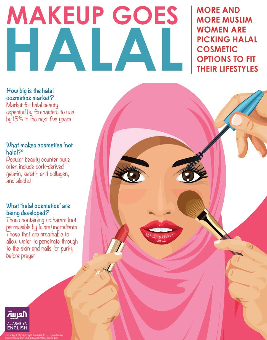 Infographic: Makeup goes halal. (Farwa Rizwan/ Al Arabiya English)