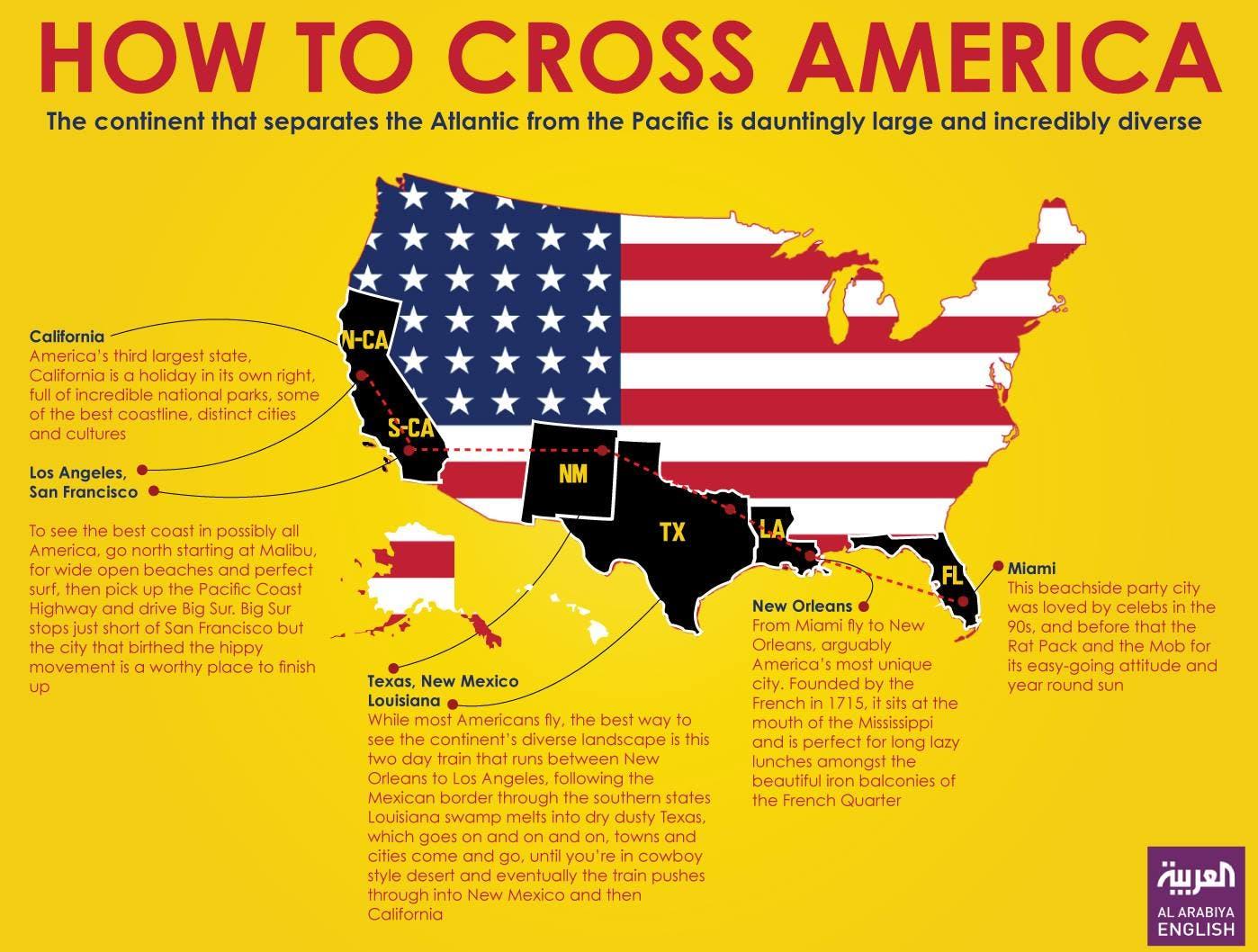 Infographic: How to cross America (Farwa Rizwan/ Al Arabiya English)