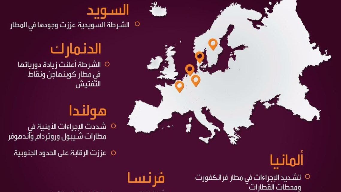 أجراءات أوروبية