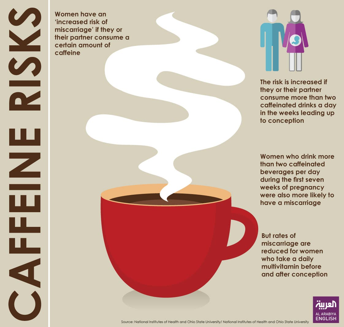 Infographic: Caffeine risks
