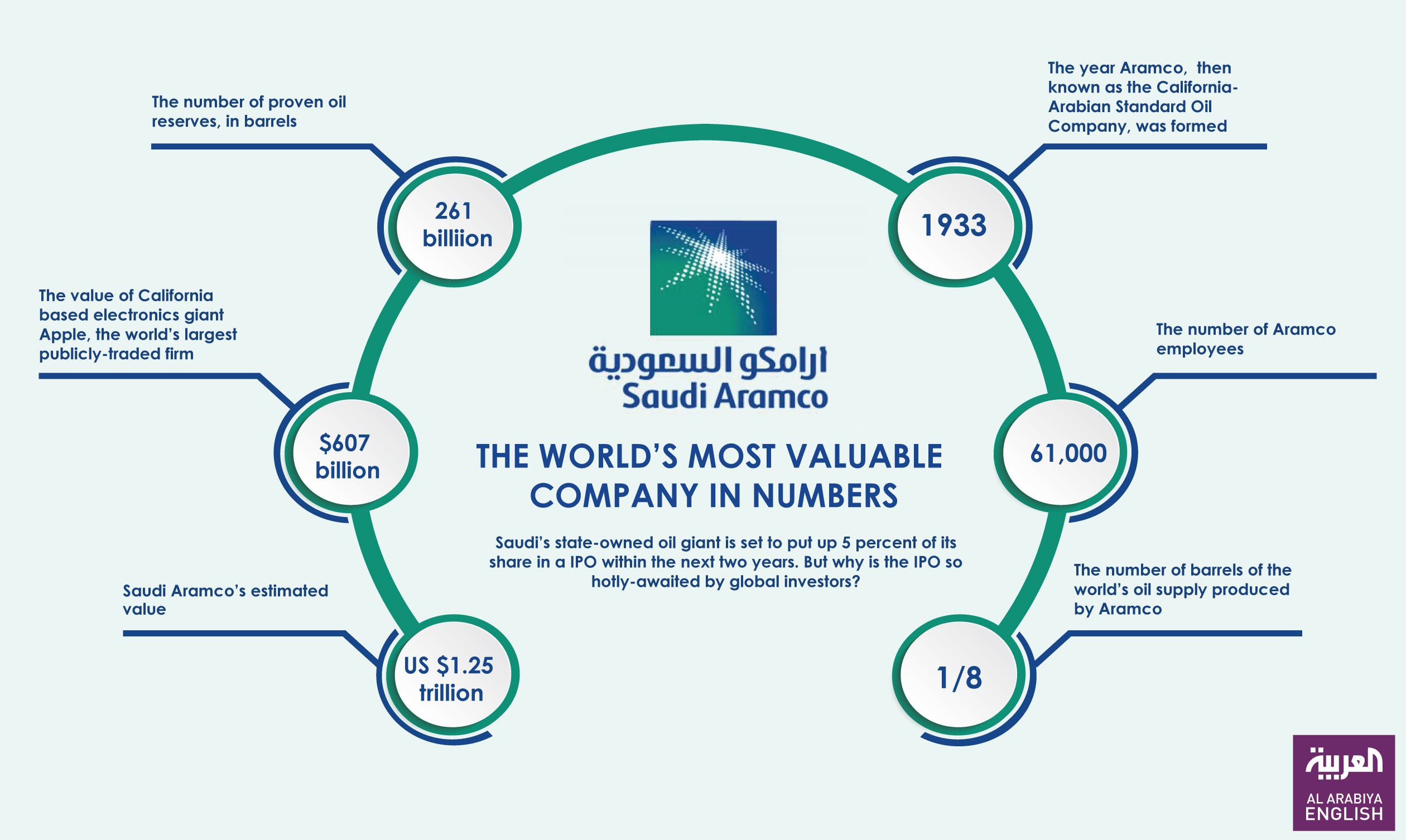 Infographic: Saudi Aramco: the world's most valuable company in numbers