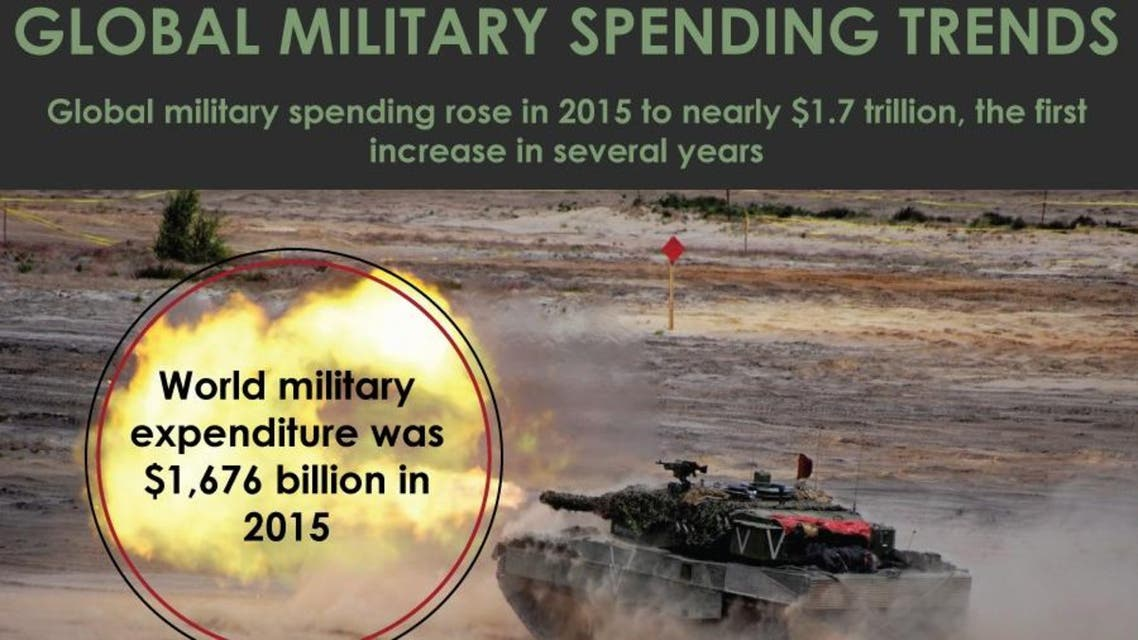 Spending rose in 2015 to nearly $1.7 trillion, the first increase in several years, driven by conflicts in the Middle East. (Al Arabiya English)