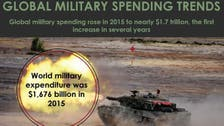 Global military spending reaches over $1 trillion