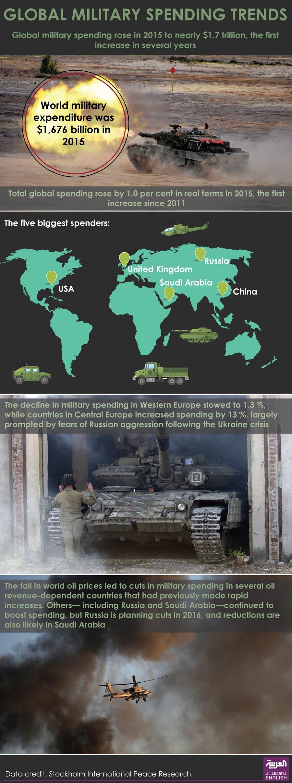 Global Military Spending Reaches Over Trillion Al Arabiya English - Al arabiya english