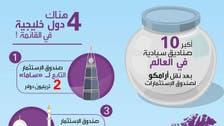 السعودية تستعد للهيمنة على خارطة الاستثمارات العالمية