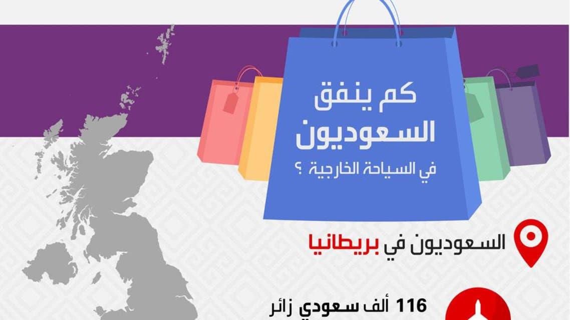 إنفاق السعوديين على السياحة