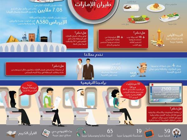 طيران الإمارات نقلت 7 ملايين راكب خلال 2015