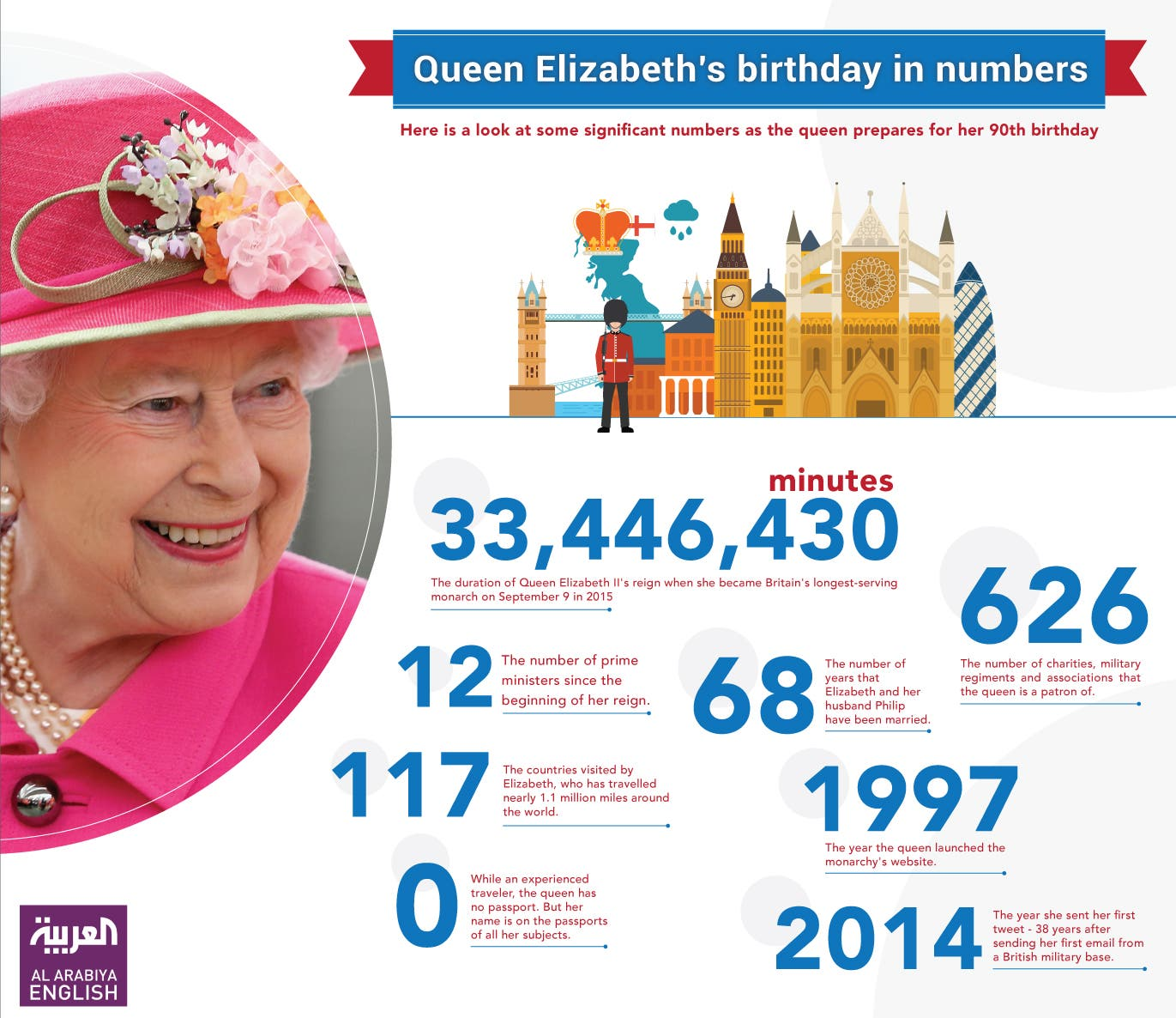 Infographic: Queen Elizabeth's birthday in numbers