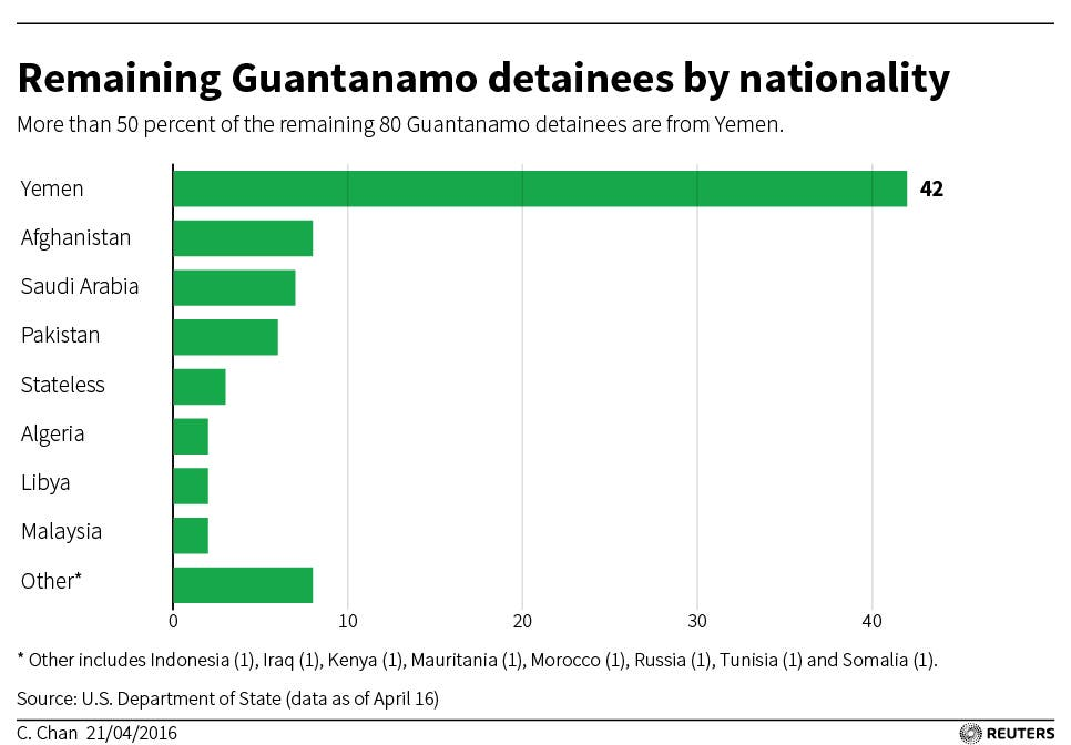 Infographic: Remaining Guantanamo detainees by nationalities. (Reuters)