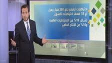 """طرح """"أرامكو"""" السعودية يتصدر اكتتابات القرن"""