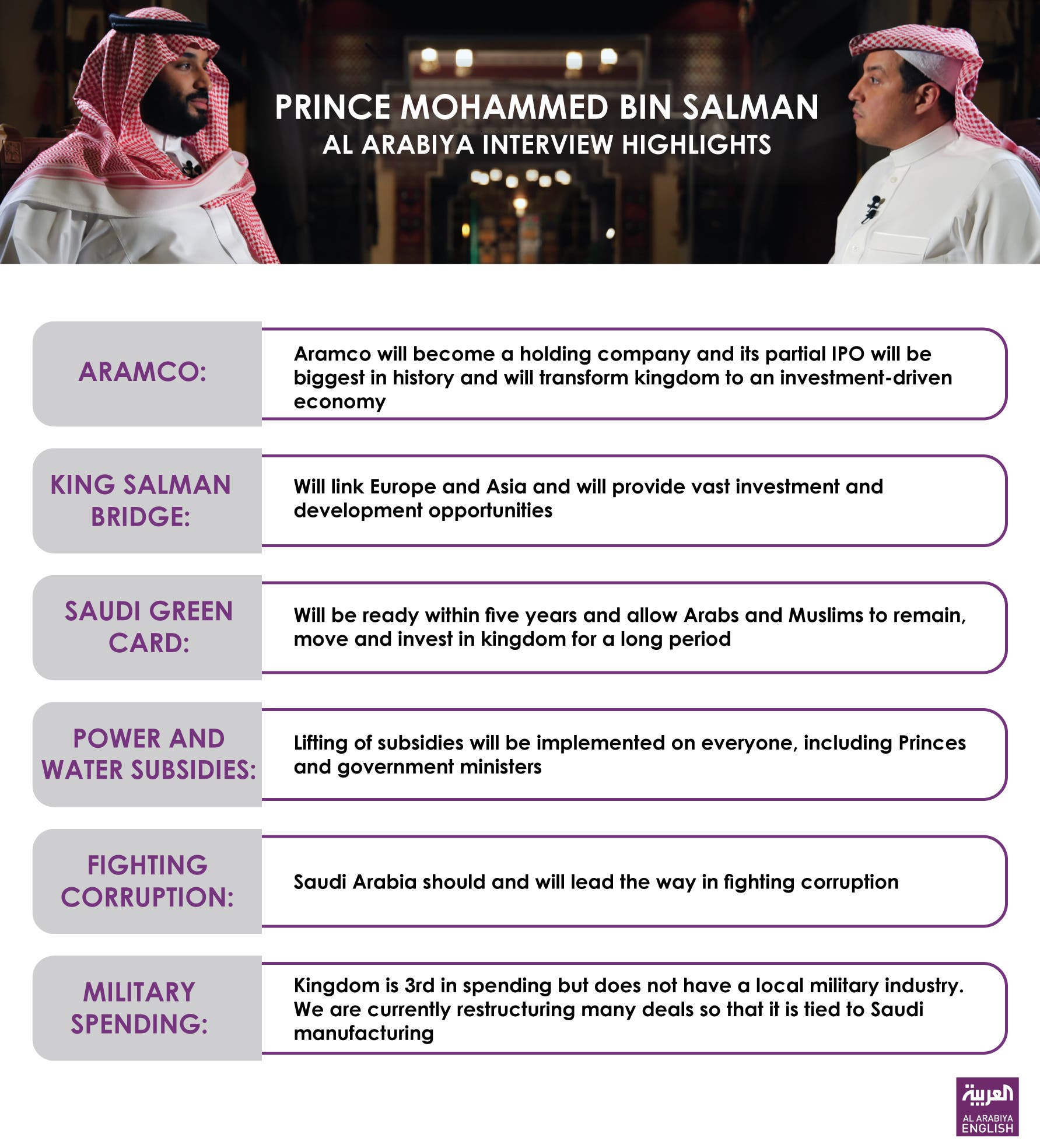 Infographic: Interview with Mohammed Bin Salman