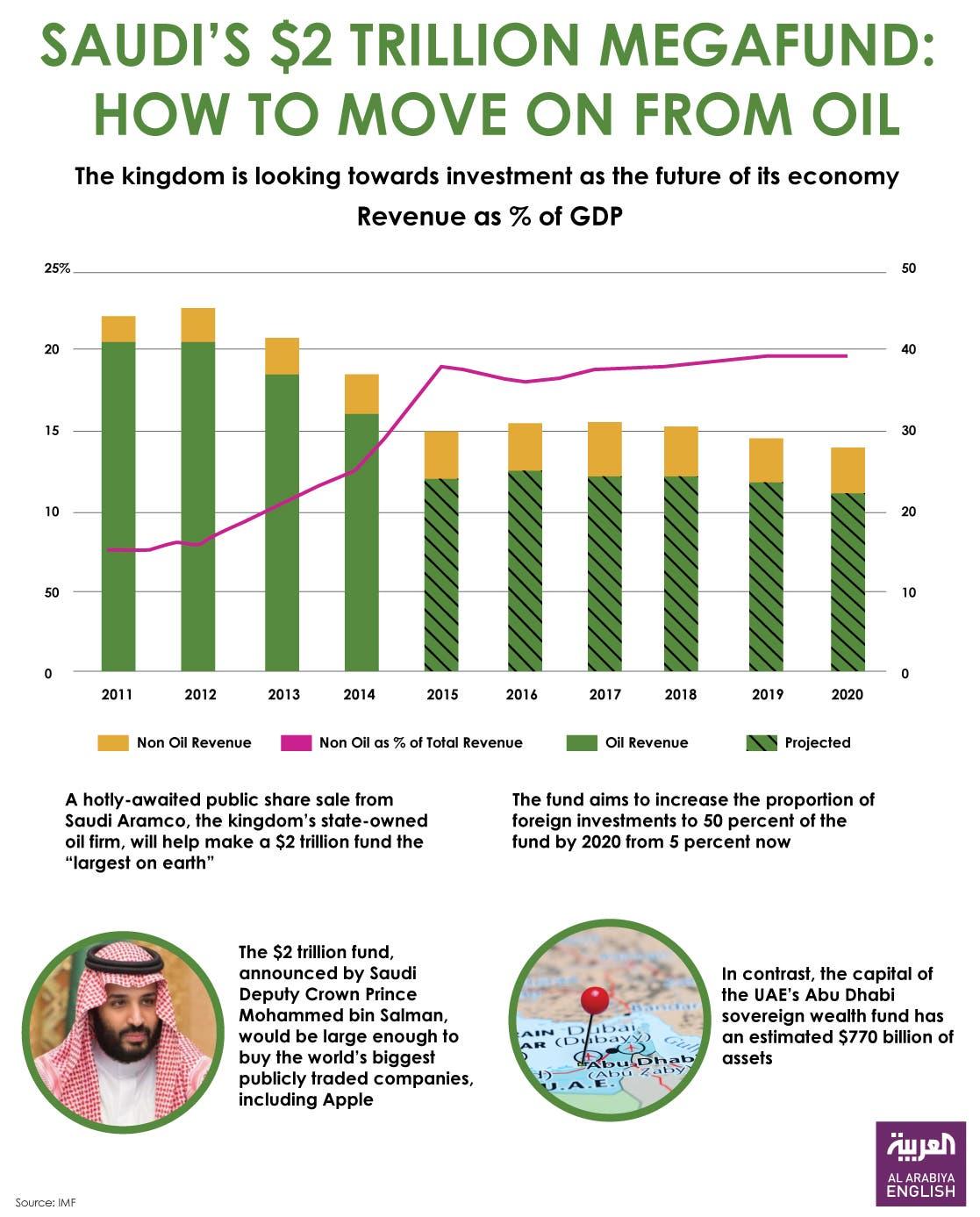 Future Of SaudiUS Joint Business Opportunities In Spotlight Al - Al arabiya english