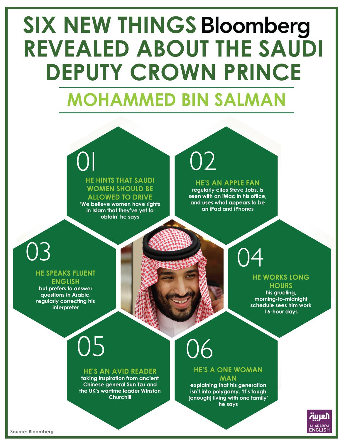 Infographic: Six new things Bloomberg revealed about the Saudi deputy crown prince