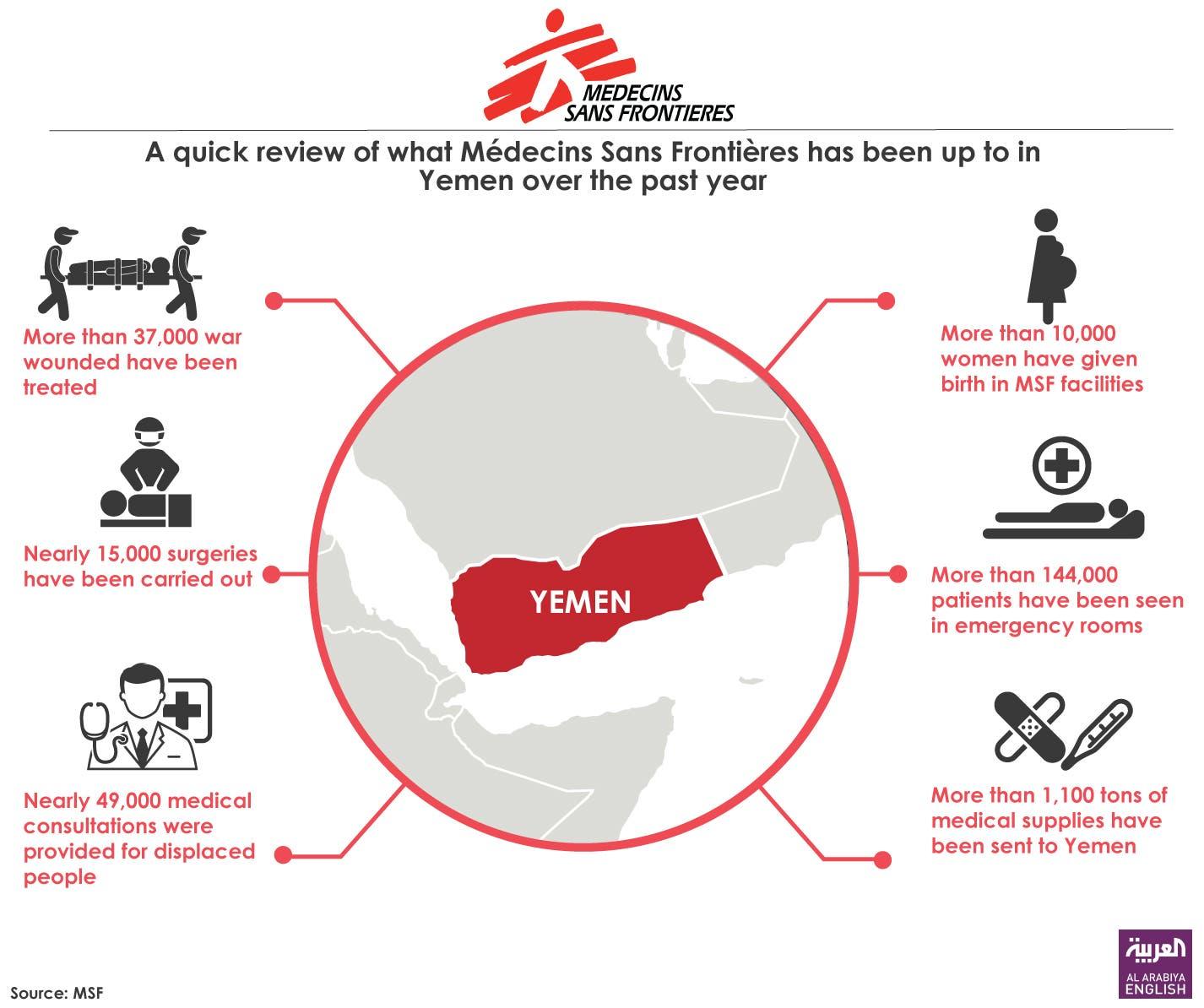 Infographic: MSF activities in Yemen (March 2015-2016)