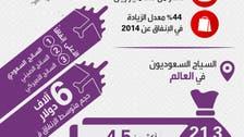 صناعة الترفيه والسياحة النفط القادم إلى السعودية