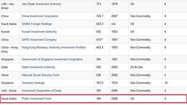 صندوق الاستثمارات السعودي يقفز للمرتبة 13 عالمياً