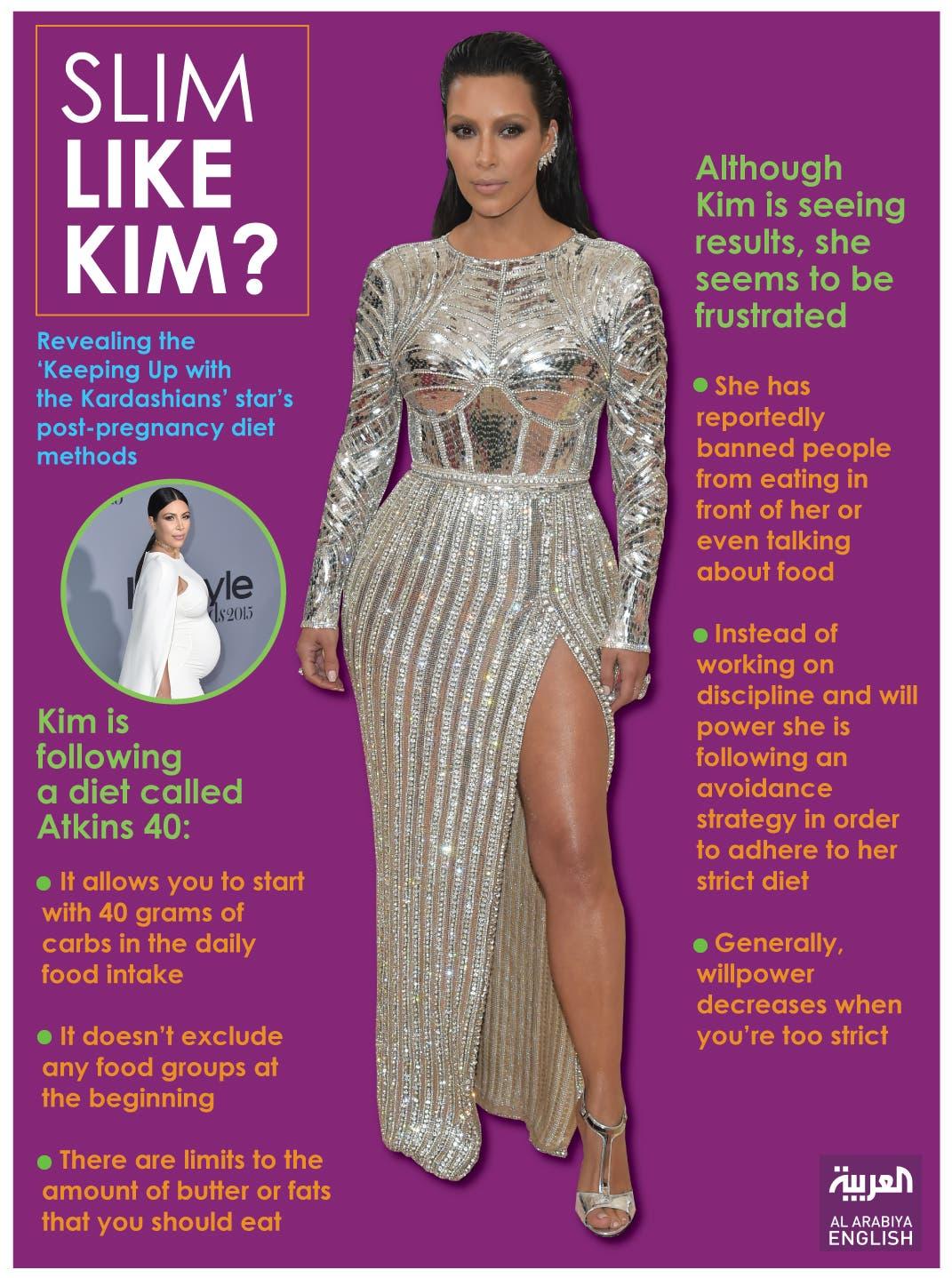 Infographic: Slim like Kim?
