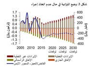 """""""رؤية 2030"""" تجنب السعودية ديوناً بـ2.7 تريليون ريال"""