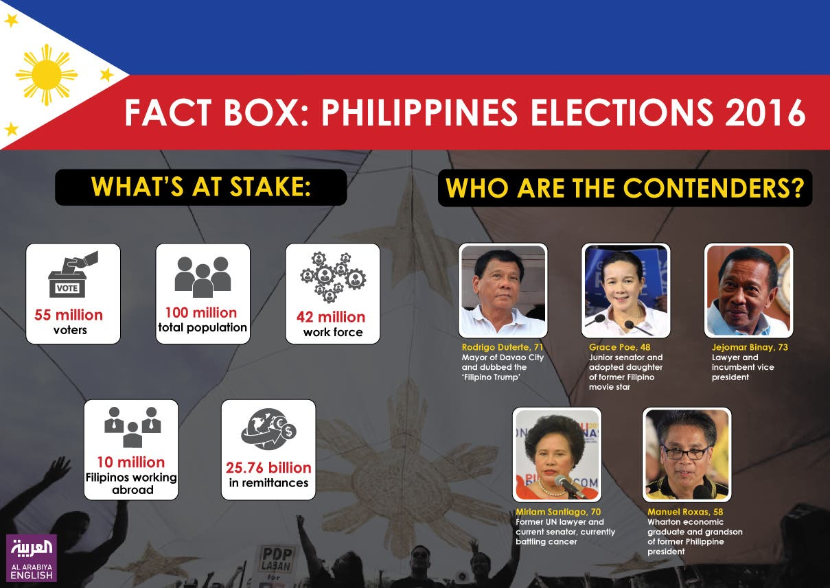 Infographic: Fact box: Philippines elections 2016
