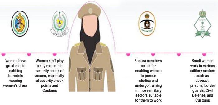 saudi women police Saudi Gazette
