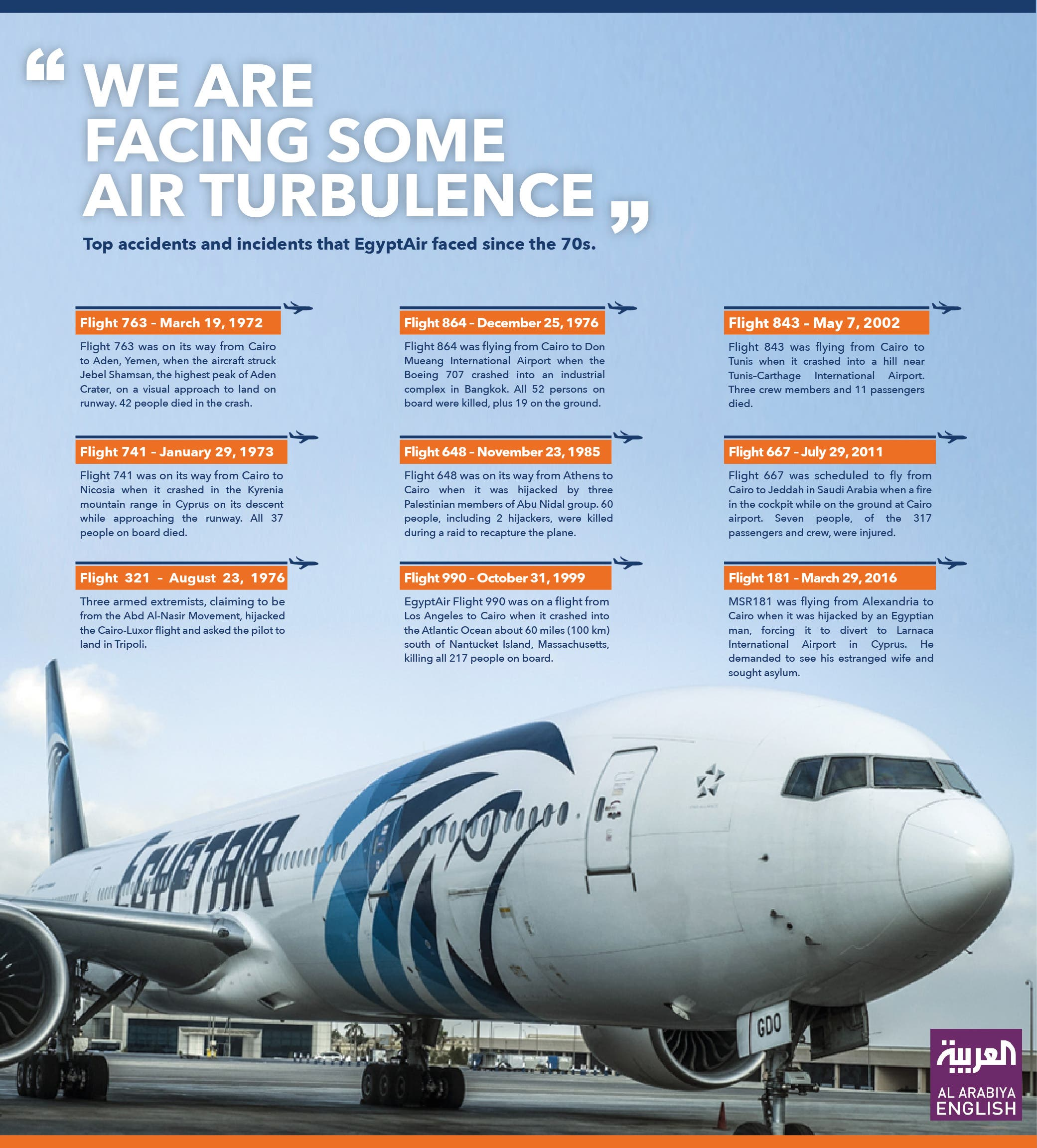 Infographic: Turbulent EgyptAir history