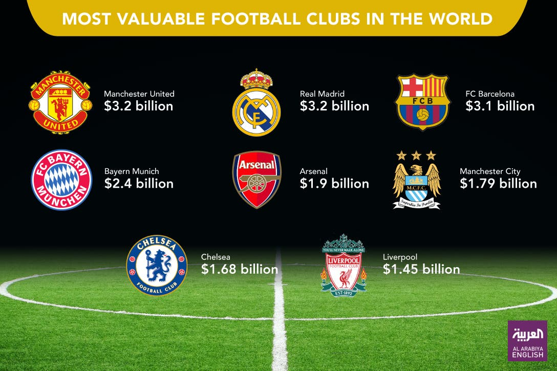 infographic football clubs