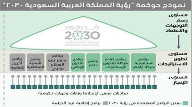 بالتفاصيل.. إطار حوكمة تحقيق رؤية السعودية 2030