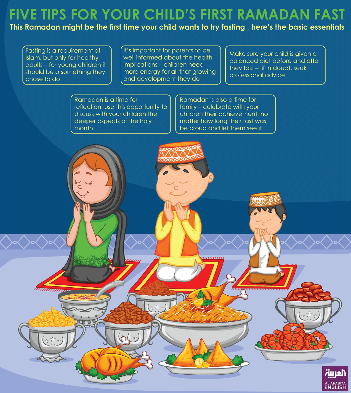 Infographic: Five tips for your child's first Ramadan fast