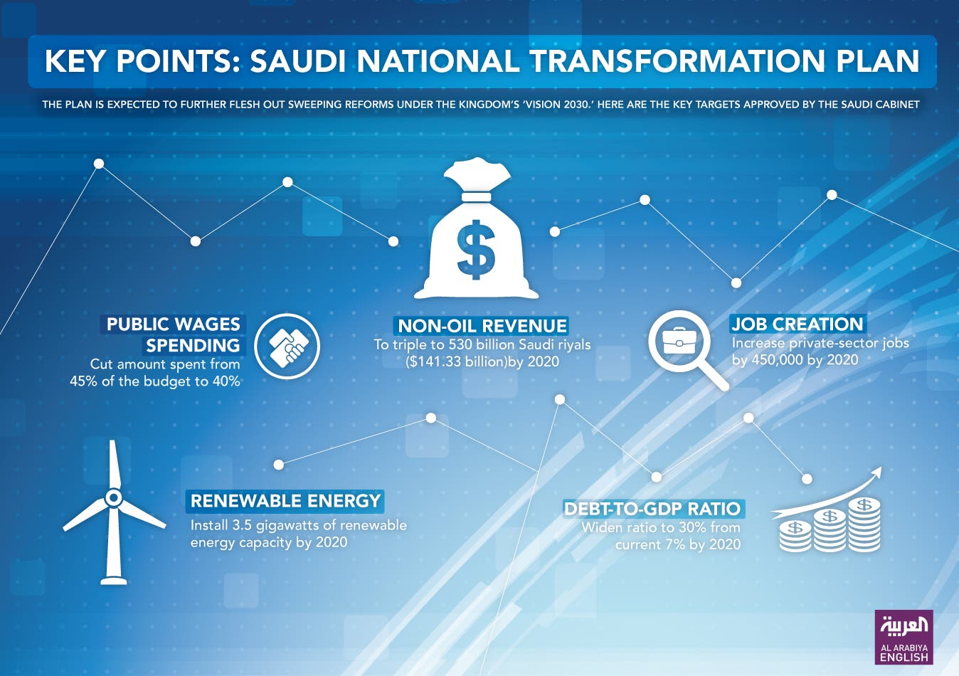 Infographic: Saudi National Transformation Program. (Farwa Rizwan/ Al Arabiya English)