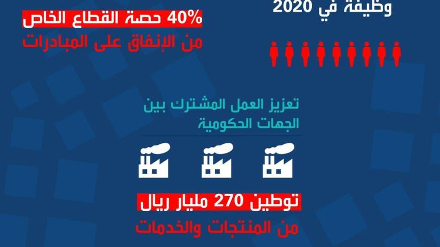 السعودية.. 24 جهة تنفذ 534 مبادرة لبرنامج التحول الوطني