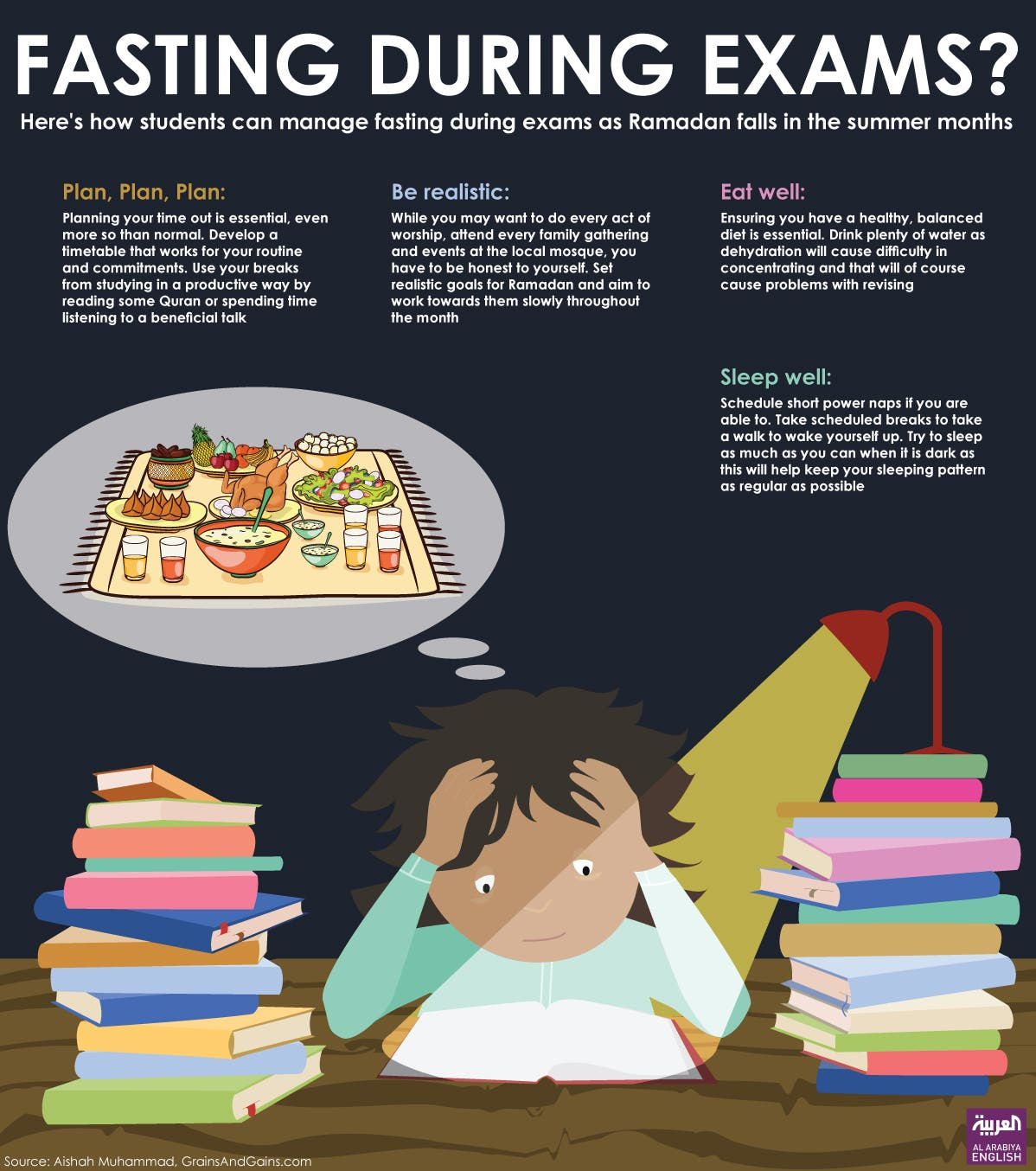 infographic ramadan students fasting
