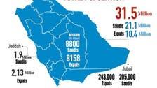 جدہ اور جبیل میں تارکین وطن کی آبادی سعودیوں سے متجاوز