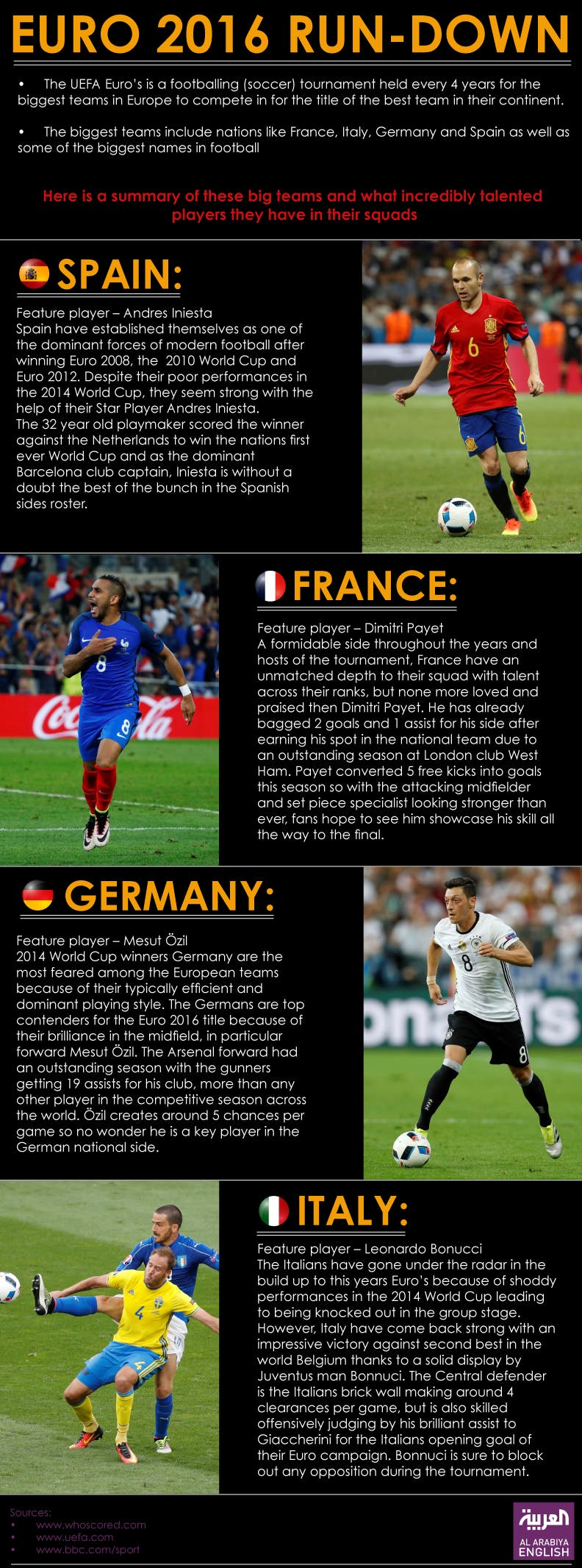 Infographic: Euro 2016 run-down