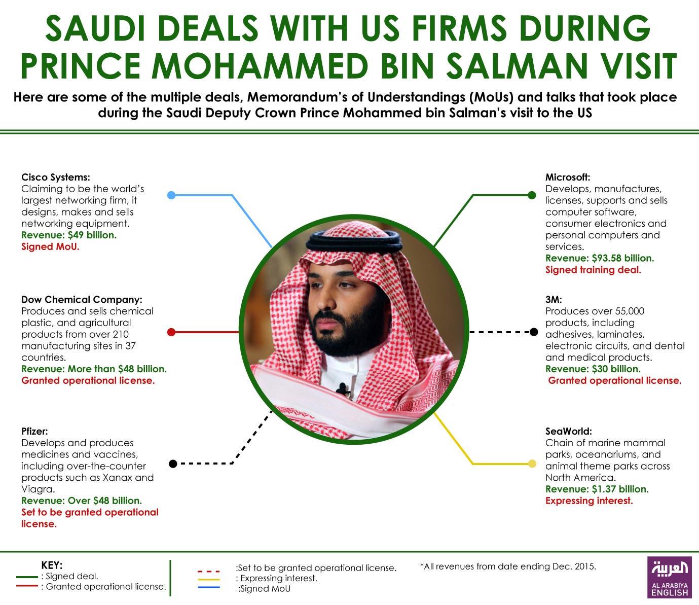 saudi US