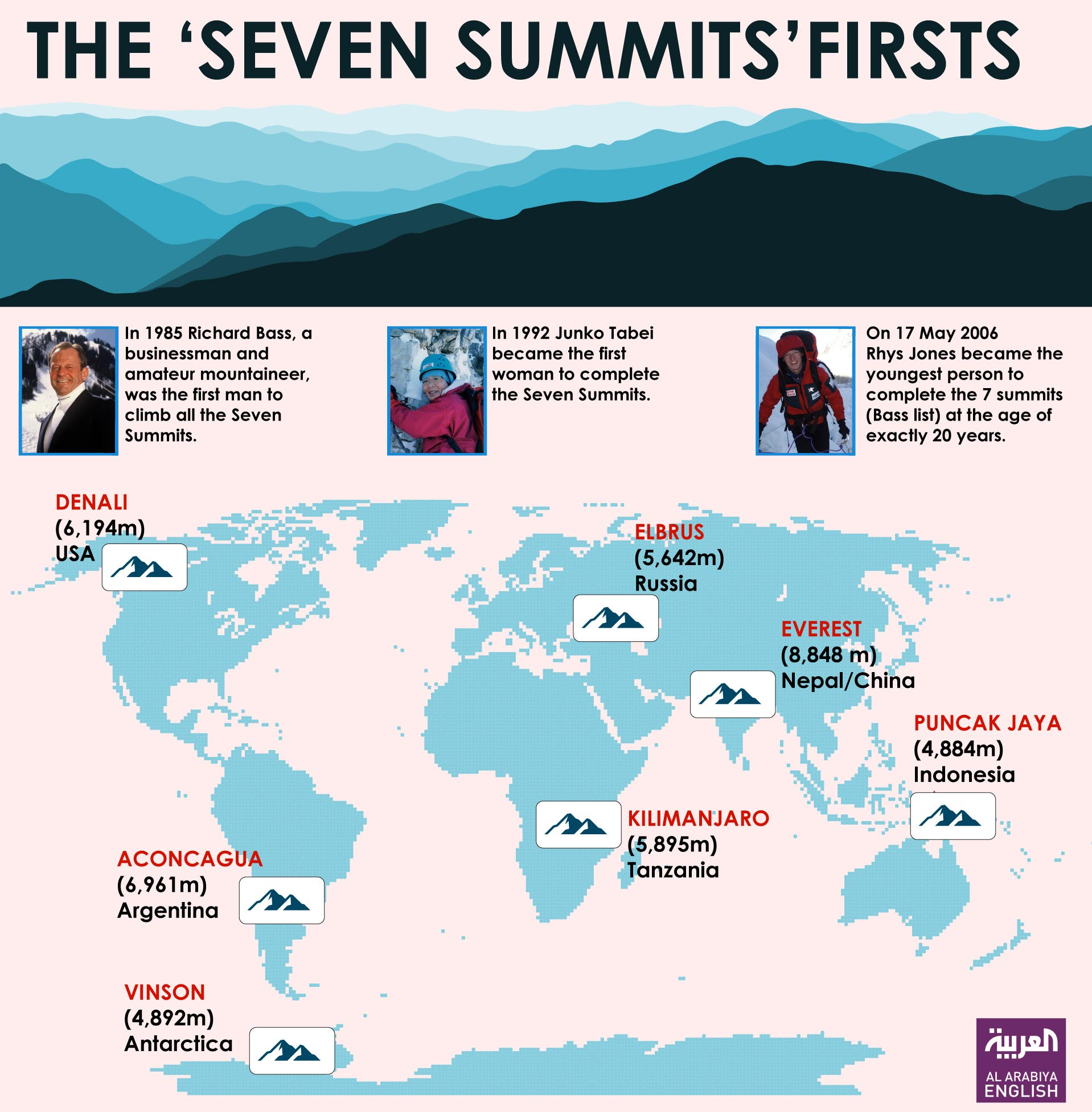 Seven SUmmits infograph
