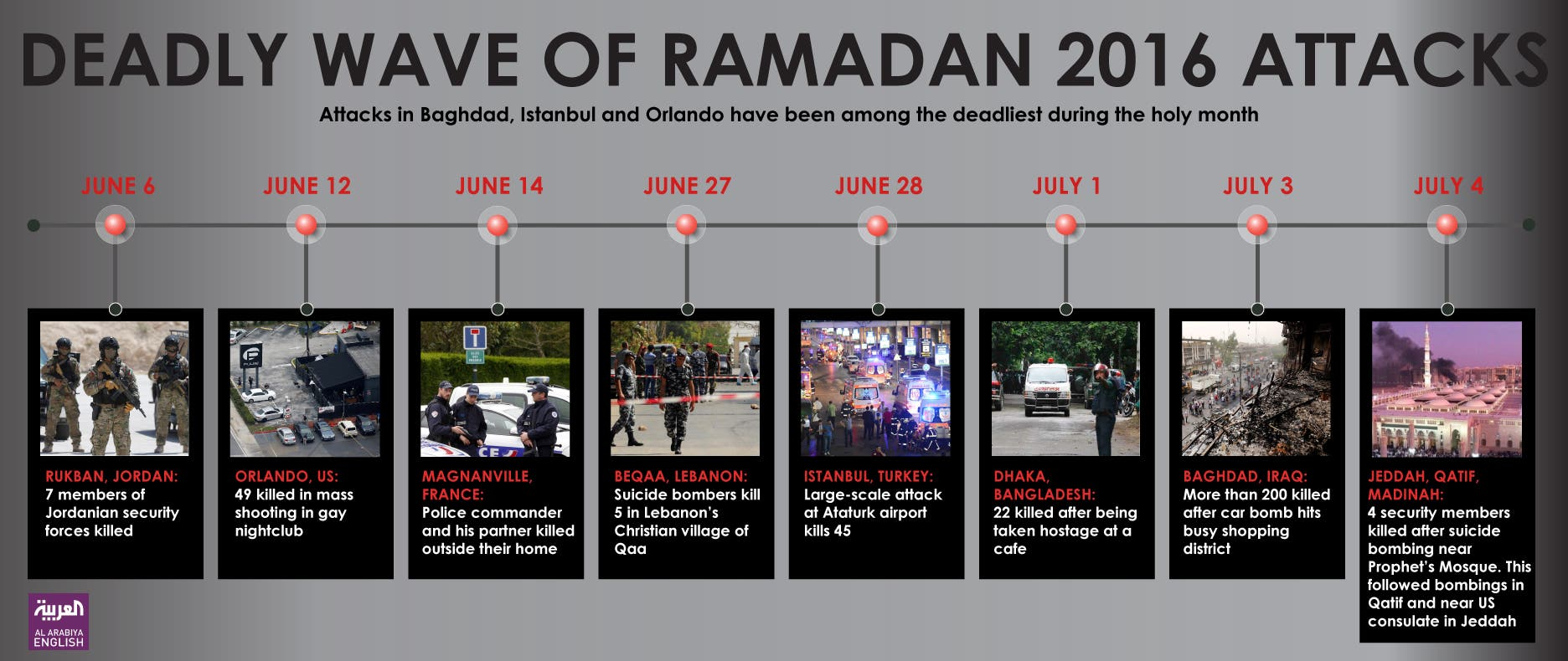 Infographic: Deadly wave of Ramadan 2016 attacks