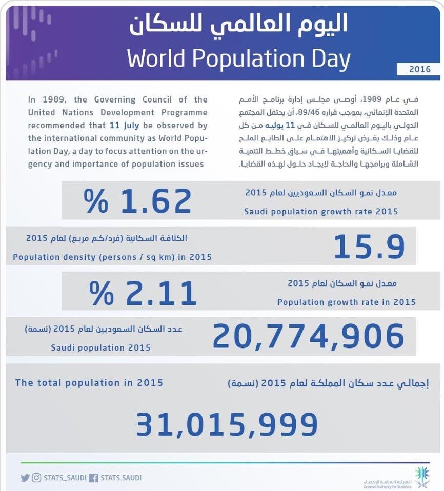 عدد سكان السعودية بلغ 31 مليون نسمة