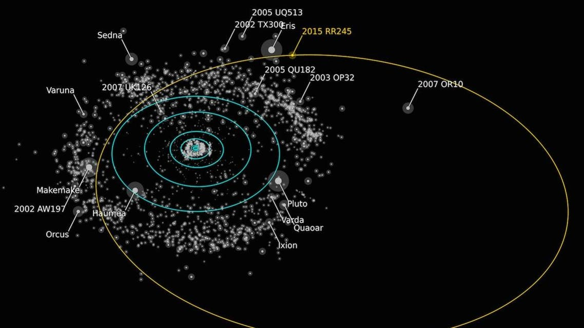 New dwarf planet RR245 seen in respect to the solar system. (OSSOSurvey)