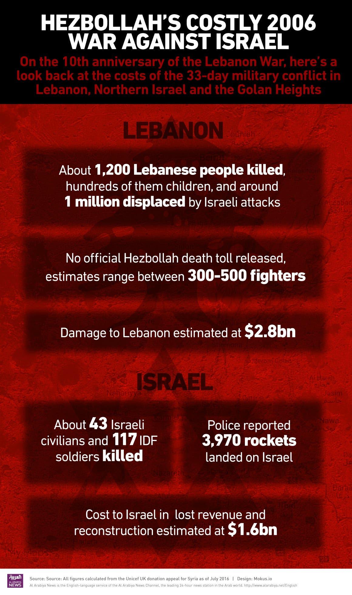 infographic hezbollah