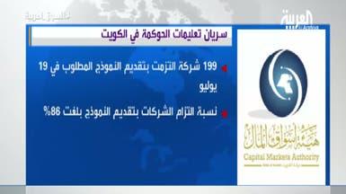 """32 شركة كويتية تتخلف عن """"الحوكمة"""".. فما رد فعل الحكومة؟"""
