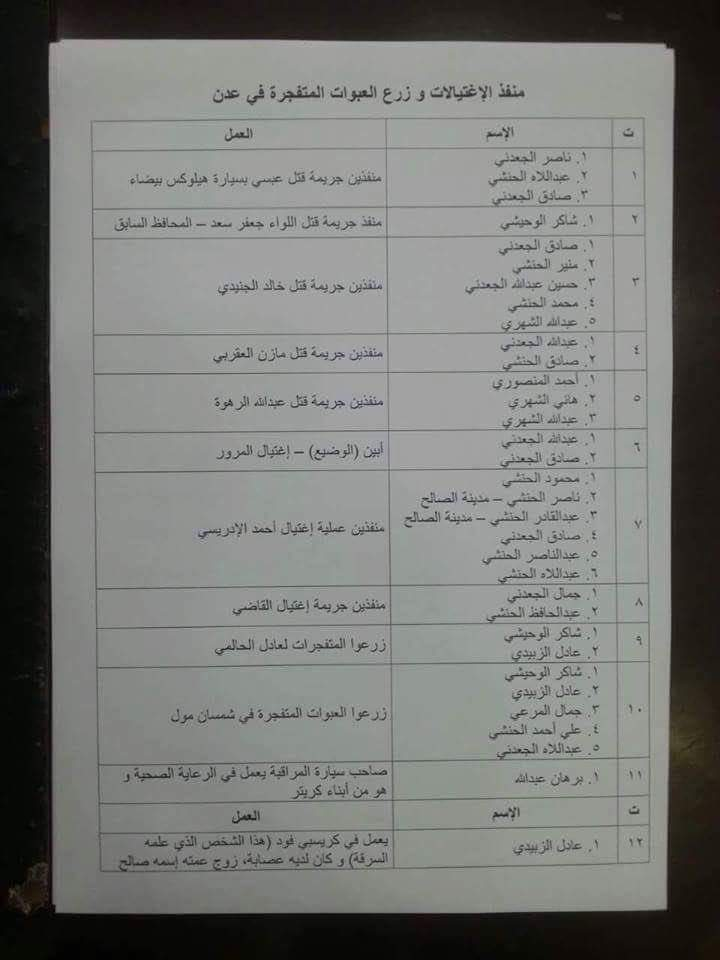 Documents were released showing a list of officials and officers who were killed with the names of those who assassinated them. Ruaa