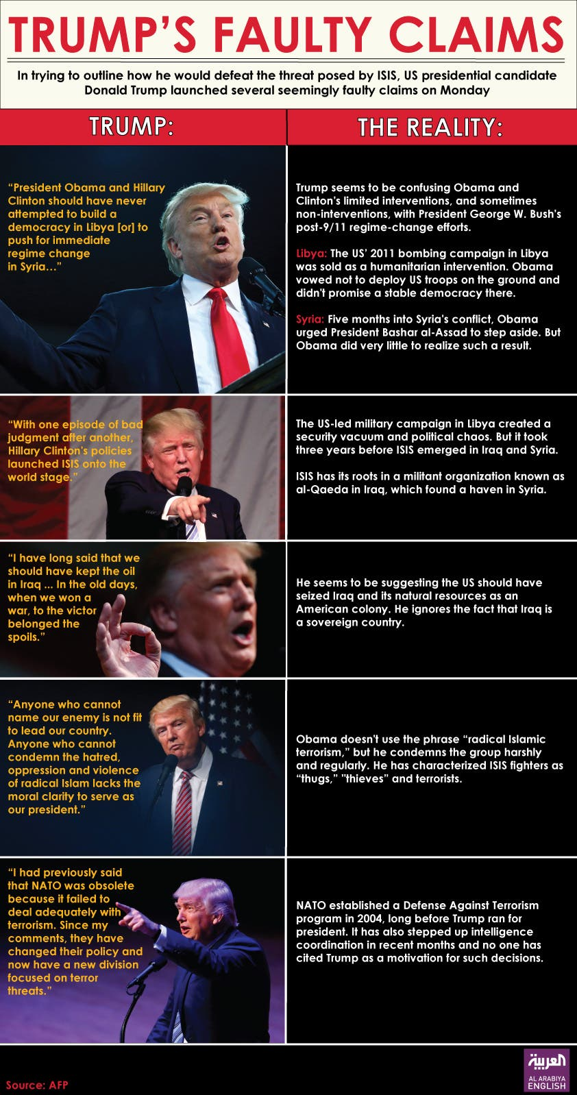 Infographic: Trump's faulty claims