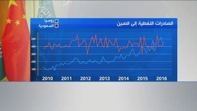 النفط يشكل 80% من الصادرات السعودية للصين